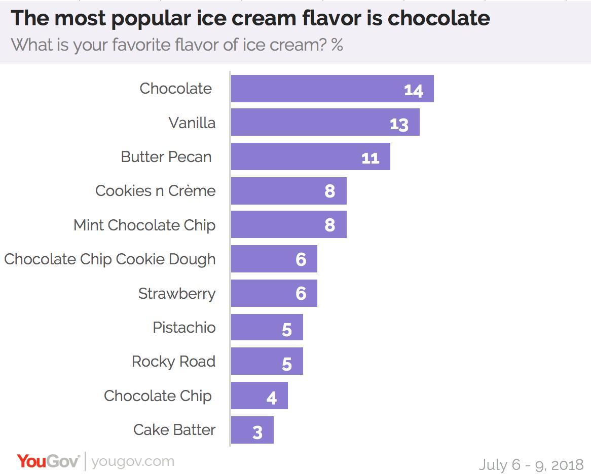 Ice Cream Fav
